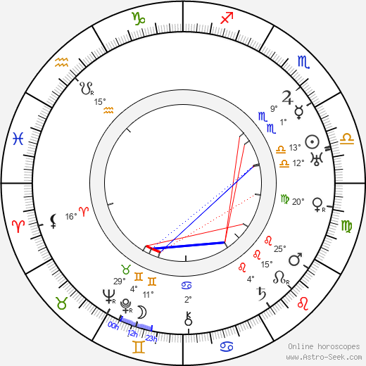 Boleslaw Mierzejewski birth chart, biography, wikipedia 2019, 2020