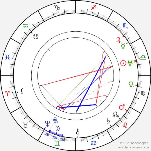 Boleslaw Mierzejewski birth chart, Boleslaw Mierzejewski astro natal horoscope, astrology