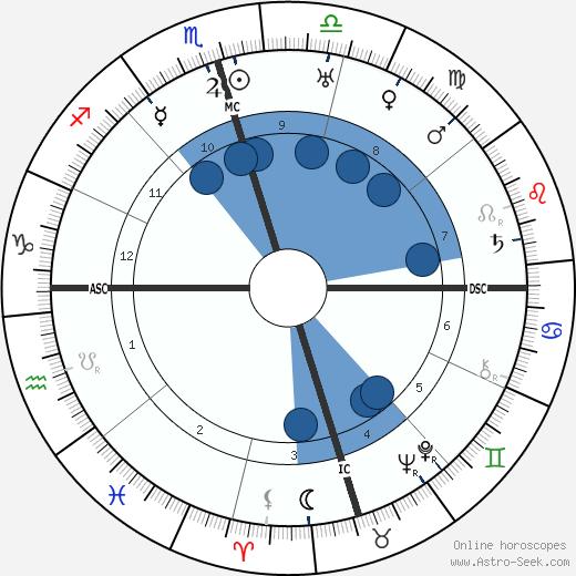 Chiang Kai-Shek wikipedia, horoscope, astrology, instagram