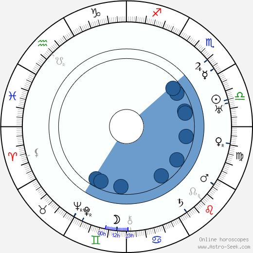 Franz Dischinger wikipedia, horoscope, astrology, instagram