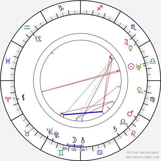 Franz Dischinger astro natal birth chart, Franz Dischinger horoscope, astrology