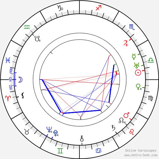 Helge Lindberg день рождения гороскоп, Helge Lindberg Натальная карта онлайн