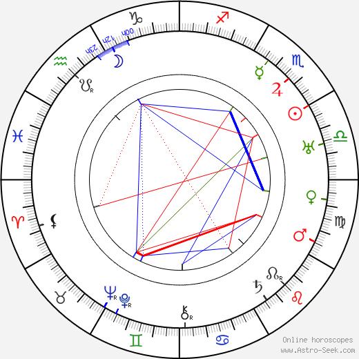 Jimmy Aubrey astro natal birth chart, Jimmy Aubrey horoscope, astrology