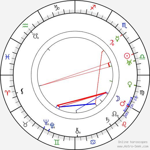 Йозеф Тисо Jozef Tiso день рождения гороскоп, Jozef Tiso Натальная карта онлайн
