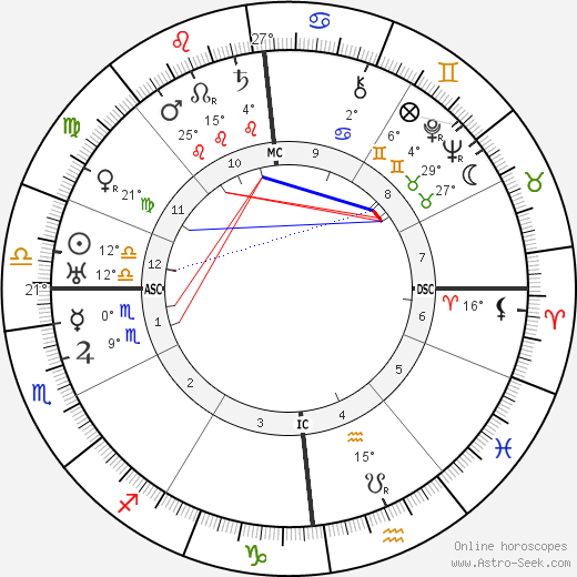 Maria Jeritza birth chart, biography, wikipedia 2018, 2019