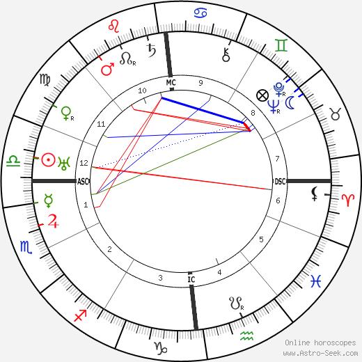 Maria Jeritza birth chart, Maria Jeritza astro natal horoscope, astrology