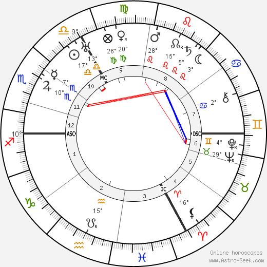 Pierre-Jean Jouve birth chart, biography, wikipedia 2019, 2020