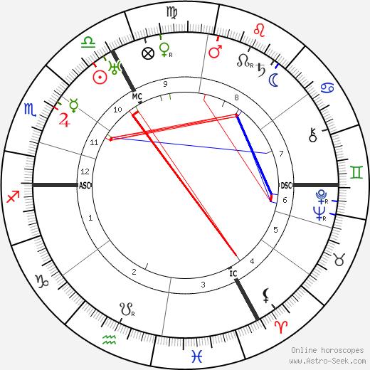 Pierre-Jean Jouve astro natal birth chart, Pierre-Jean Jouve horoscope, astrology