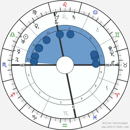 René Cassin wikipedia, horoscope, astrology, instagram