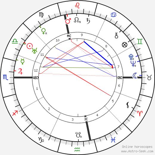 René Cassin tema natale, oroscopo, René Cassin oroscopi gratuiti, astrologia