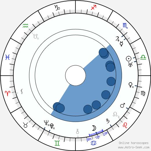 Zvonimir Rogoz wikipedia, horoscope, astrology, instagram