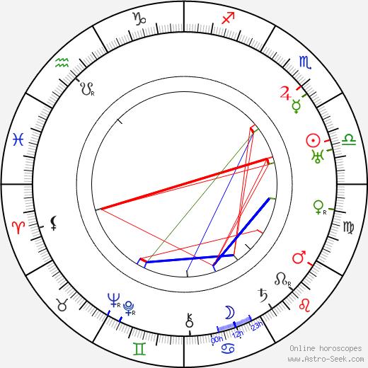 Zvonimir Rogoz день рождения гороскоп, Zvonimir Rogoz Натальная карта онлайн
