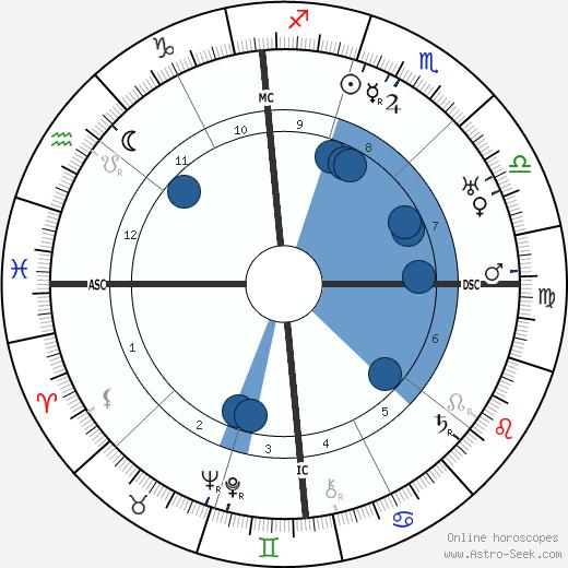 Annibale Ninchi wikipedia, horoscope, astrology, instagram
