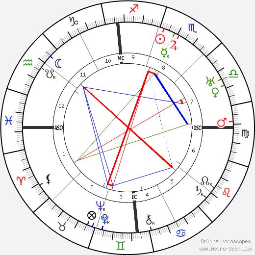 Annibale Ninchi день рождения гороскоп, Annibale Ninchi Натальная карта онлайн