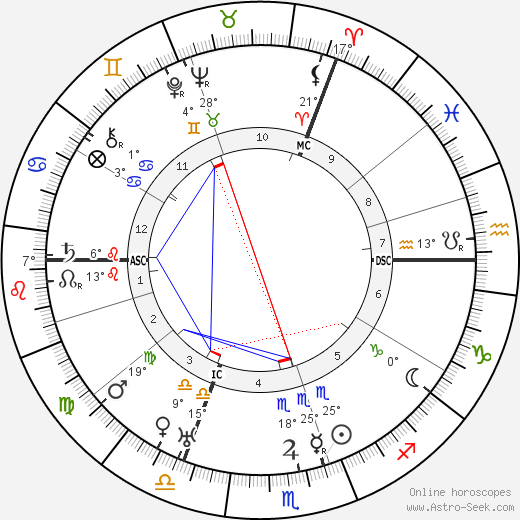 Bernard Montgomery birth chart, biography, wikipedia 2019, 2020