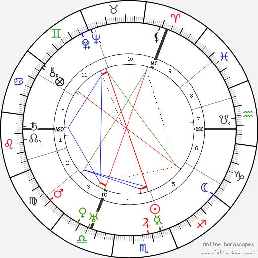 Bernard Montgomery astro natal birth chart, Bernard Montgomery horoscope, astrology