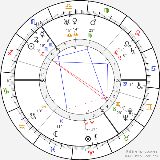 Boris Karloff birth chart, biography, wikipedia 2016, 2017