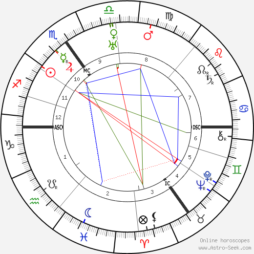 Boris Karloff horoscope, astrology, astro natal chart