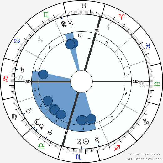 Charles Frederick Leopold Nord wikipedia, horoscope, astrology, instagram