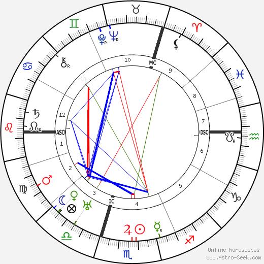 Charles Frederick Leopold Nord tema natale, oroscopo, Charles Frederick Leopold Nord oroscopi gratuiti, astrologia
