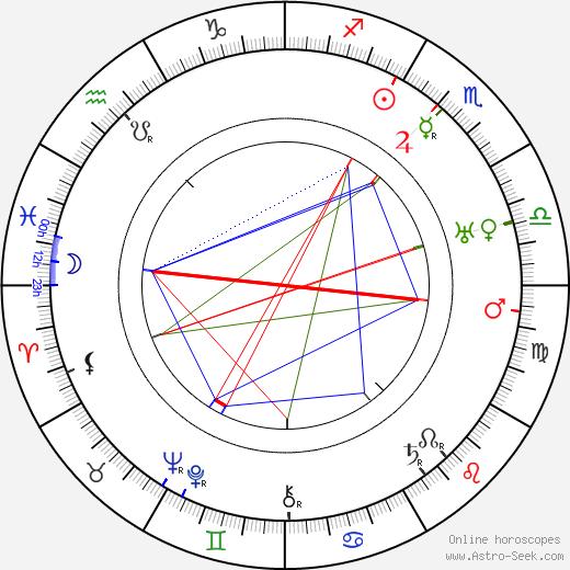 Эрих фон Манштейн Erich von Manstein день рождения гороскоп, Erich von Manstein Натальная карта онлайн