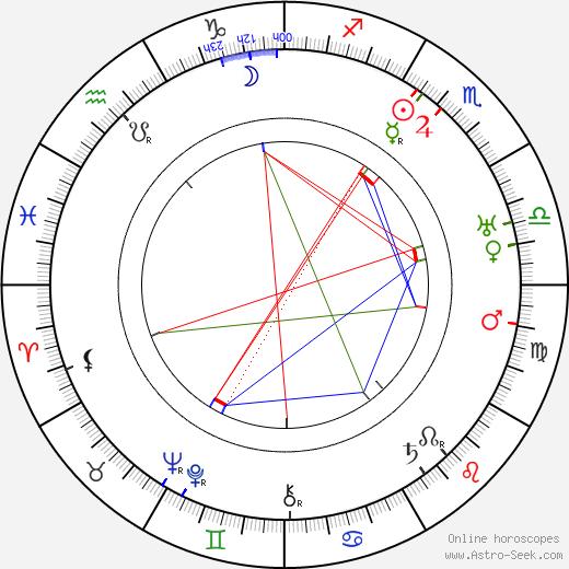 Erik von Frenckell birth chart, Erik von Frenckell astro natal horoscope, astrology