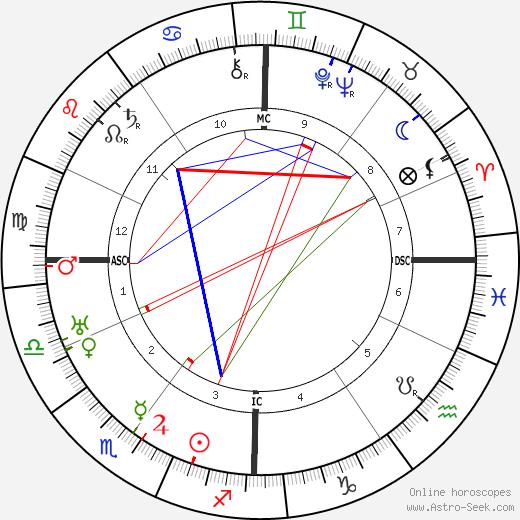Ernst Röhm birth chart, Ernst Röhm astro natal horoscope, astrology