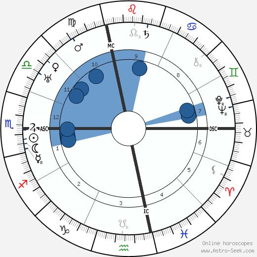 Georgia O'Keeffe wikipedia, horoscope, astrology, instagram