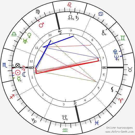 Джорджия О'Кифф Georgia O'Keeffe день рождения гороскоп, Georgia O'Keeffe Натальная карта онлайн