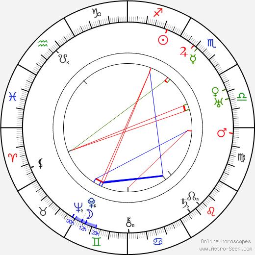 Gyula Szöreghy день рождения гороскоп, Gyula Szöreghy Натальная карта онлайн