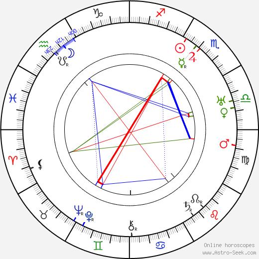 Harry Semels birth chart, Harry Semels astro natal horoscope, astrology