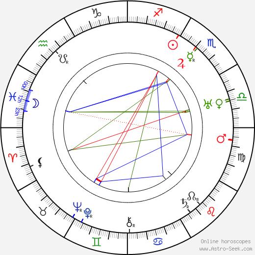 Hobart Henley tema natale, oroscopo, Hobart Henley oroscopi gratuiti, astrologia