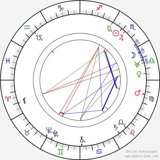 Jean de Limur день рождения гороскоп, Jean de Limur Натальная карта онлайн