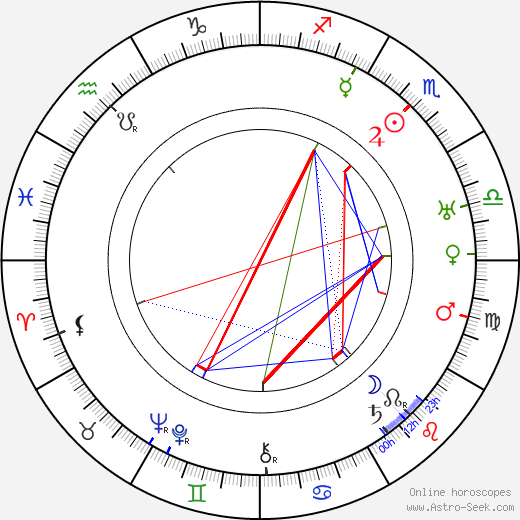 Oscar Tengström birth chart, Oscar Tengström astro natal horoscope, astrology