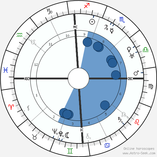 Pier Maria di San Secondo Rosso wikipedia, horoscope, astrology, instagram