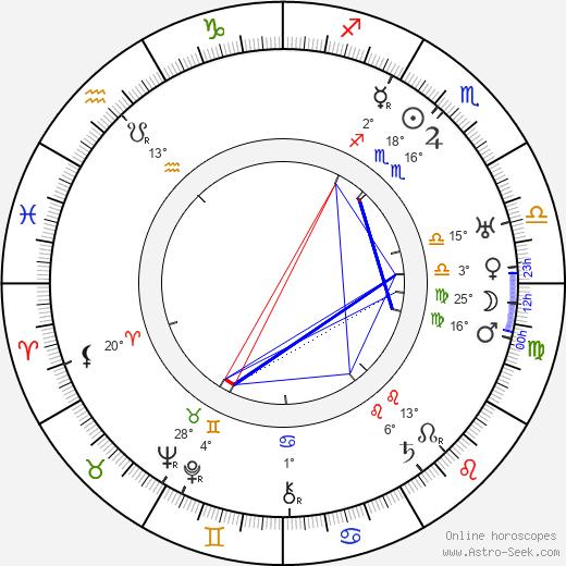 Roland Young birth chart, biography, wikipedia 2019, 2020