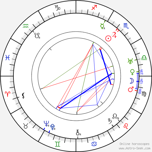 Roland Young astro natal birth chart, Roland Young horoscope, astrology
