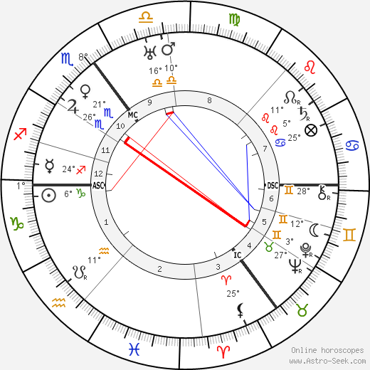 Amelie Ten Have birth chart, biography, wikipedia 2019, 2020