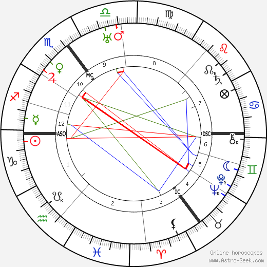 Amelie Ten Have birth chart, Amelie Ten Have astro natal horoscope, astrology