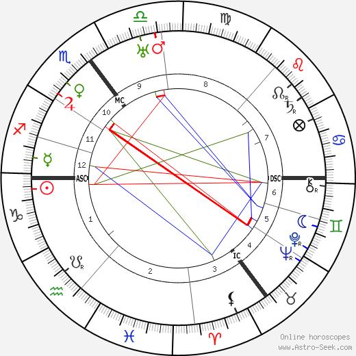 Amelie Ten Have день рождения гороскоп, Amelie Ten Have Натальная карта онлайн