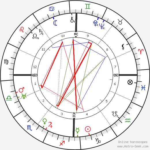 C. D. Broad astro natal birth chart, C. D. Broad horoscope, astrology