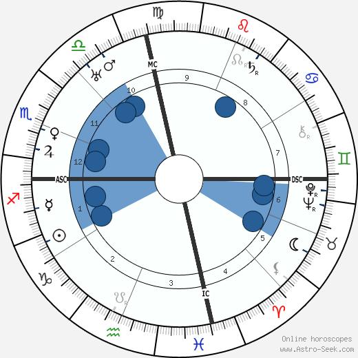 Conrad Hilton wikipedia, horoscope, astrology, instagram