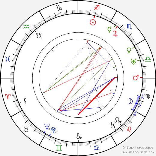 Эрнст Тох Ernst Toch день рождения гороскоп, Ernst Toch Натальная карта онлайн