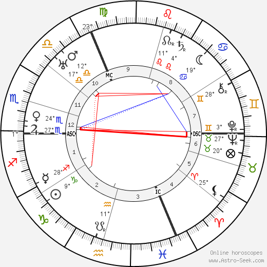 Gaston Modot birth chart, biography, wikipedia 2018, 2019