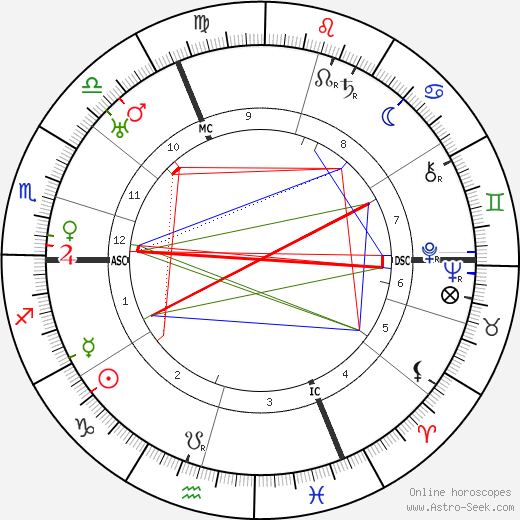 Gaston Modot astro natal birth chart, Gaston Modot horoscope, astrology