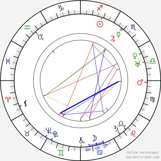 Gyula Czapik день рождения гороскоп, Gyula Czapik Натальная карта онлайн