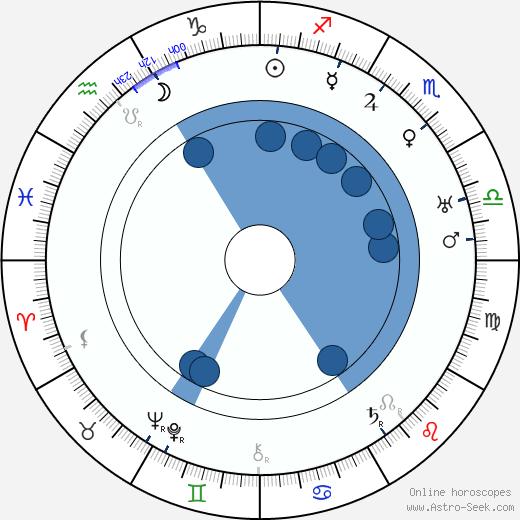 Josef Lada wikipedia, horoscope, astrology, instagram