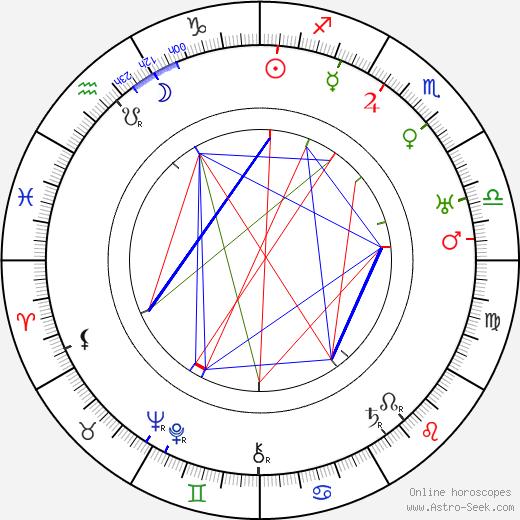 Йозеф Лада Josef Lada день рождения гороскоп, Josef Lada Натальная карта онлайн