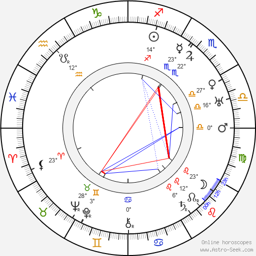 Lynn Fontanne birth chart, biography, wikipedia 2018, 2019
