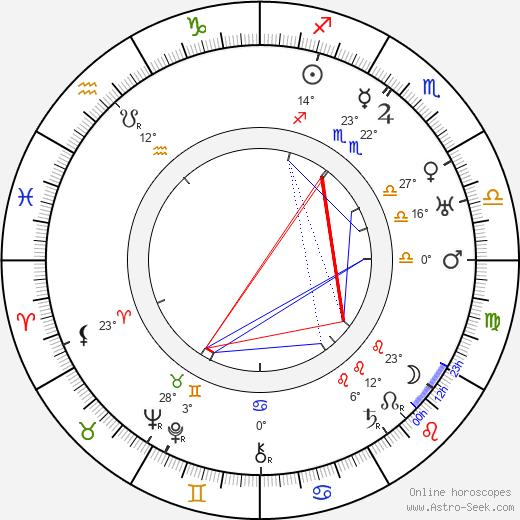 Lynn Fontanne birth chart, biography, wikipedia 2019, 2020